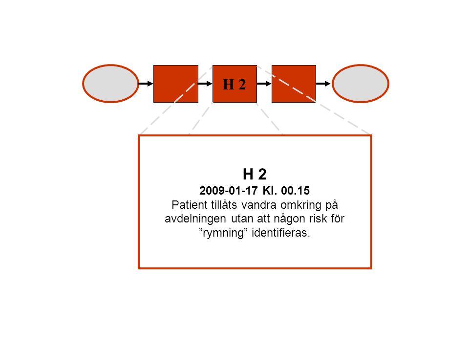 H 2 H 2. 2009-01-17 Kl. 00.15.