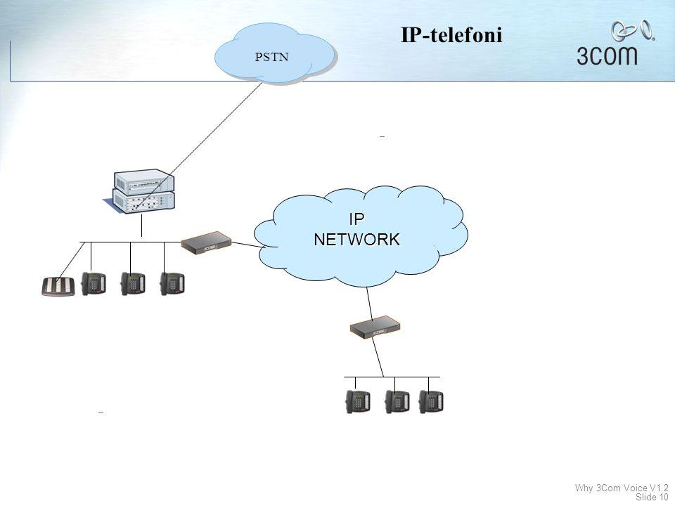 IP-telefoni PSTN IP NETWORK