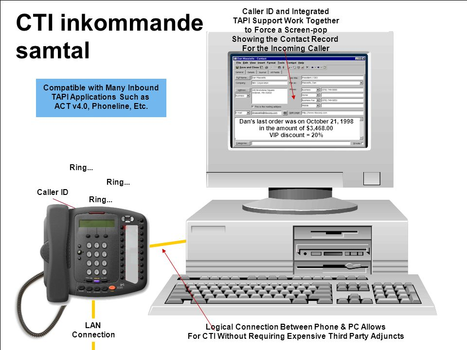 CTI inkommande samtal Caller ID and Integrated