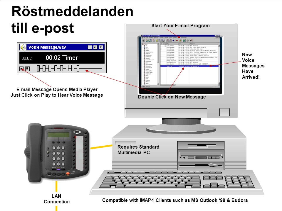 Röstmeddelanden till e-post Start Your E-mail Program New Check Voice