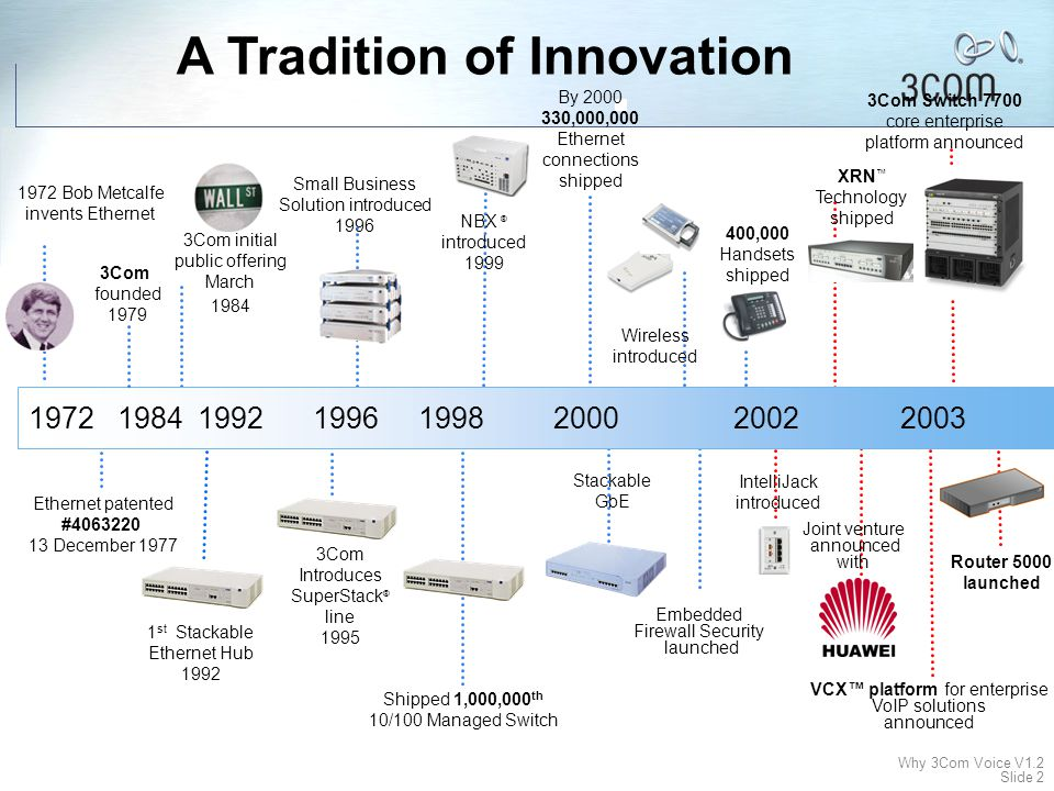 A Tradition of Innovation