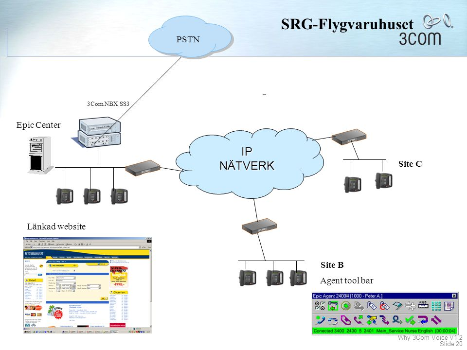 SRG-Flygvaruhuset IP NÄTVERK PSTN Epic Center Site C Länkad website