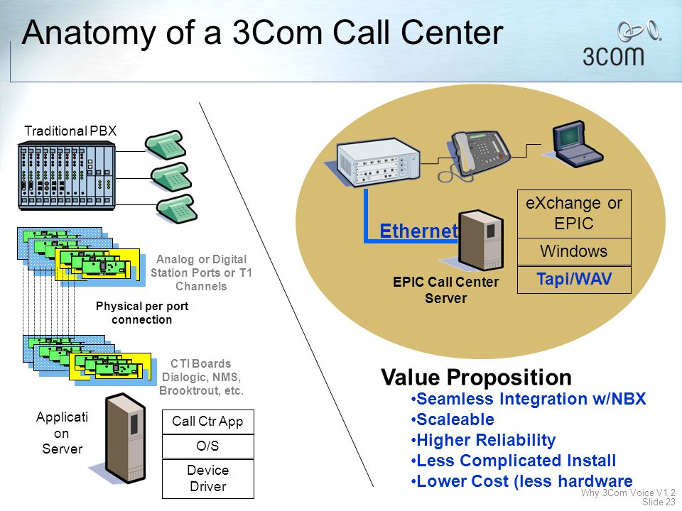 Anatomy of a 3Com Call Center