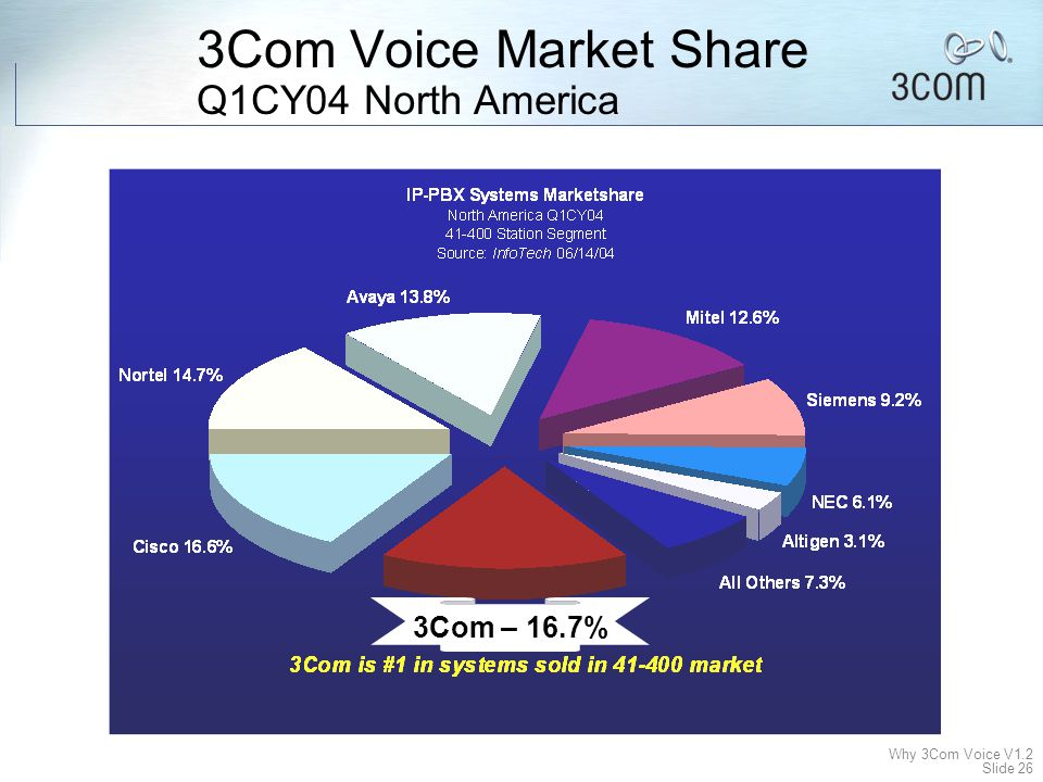3Com Voice Market Share Q1CY04 North America