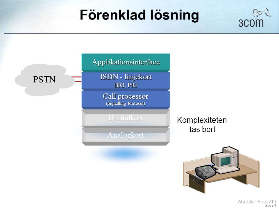 Förenklad lösning PSTN Applikationsinterface ISDN - linjekort