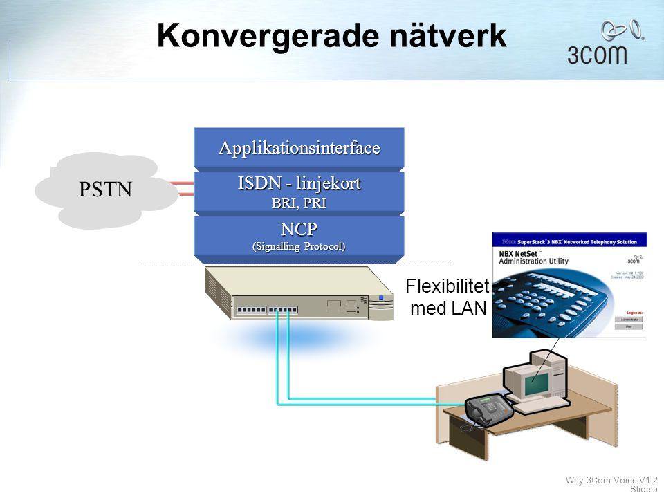 Konvergerade nätverk PSTN Applikationsinterface ISDN - linjekort NCP