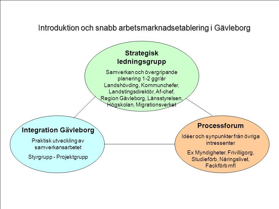 Strategisk ledningsgrupp Integration Gävleborg
