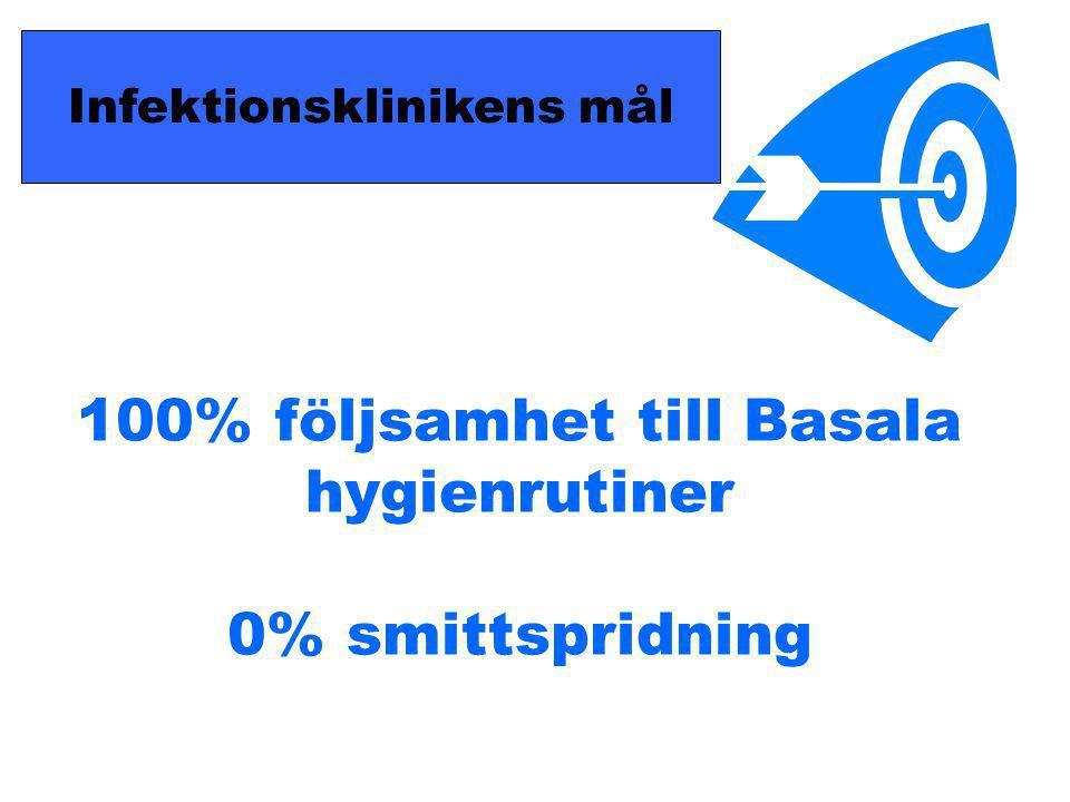 100% följsamhet till Basala hygienrutiner 0% smittspridning