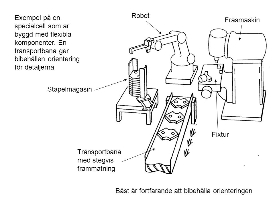 Robot Exempel på en specialcell som är byggd med flexibla komponenter. En transportbana ger bibehållen orientering för detaljerna.