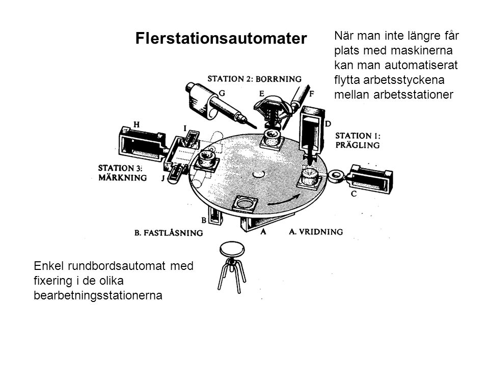 Flerstationsautomater