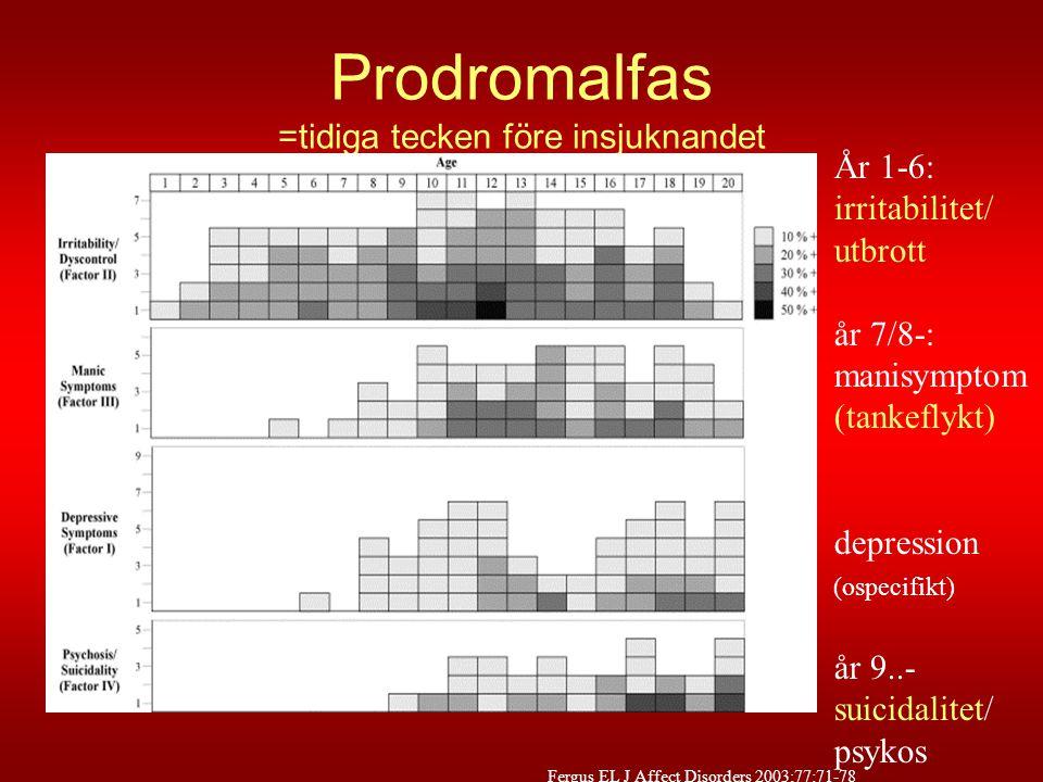 Prodromalfas =tidiga tecken före insjuknandet