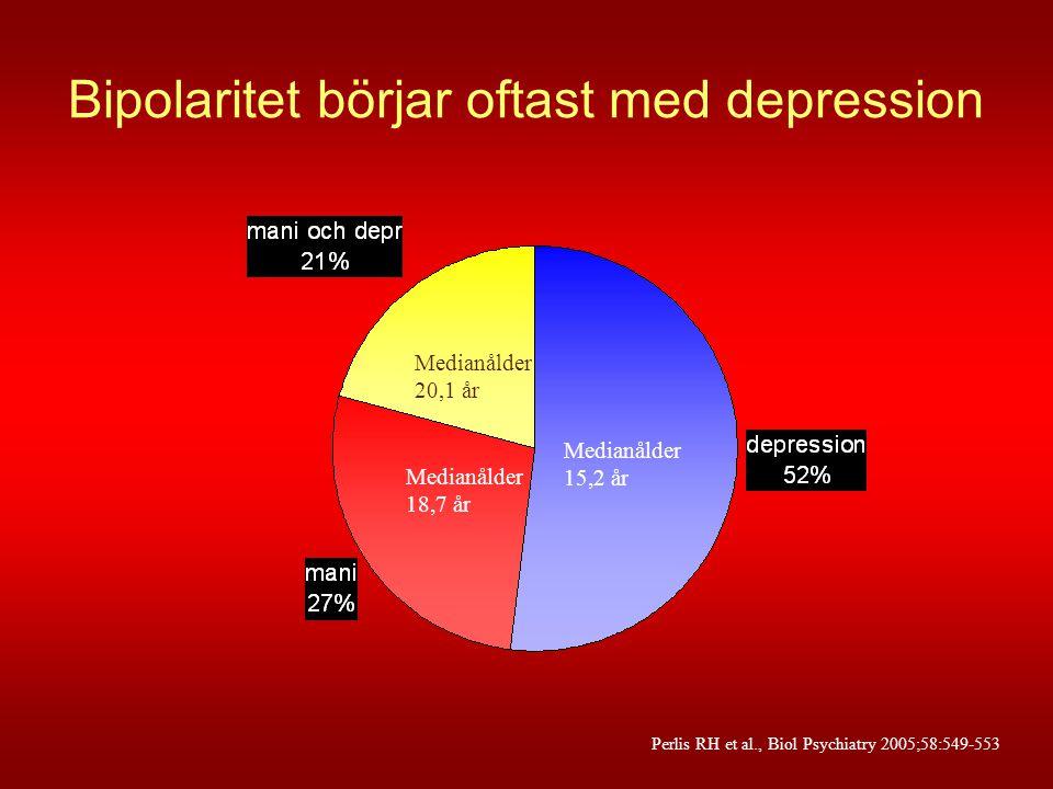 Bipolaritet börjar oftast med depression