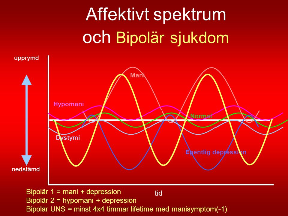 Affektivt spektrum och Bipolär sjukdom
