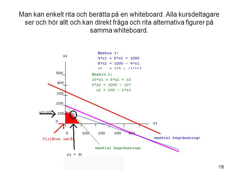 Man kan enkelt rita och berätta på en whiteboard