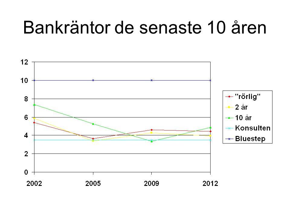 Bankräntor de senaste 10 åren