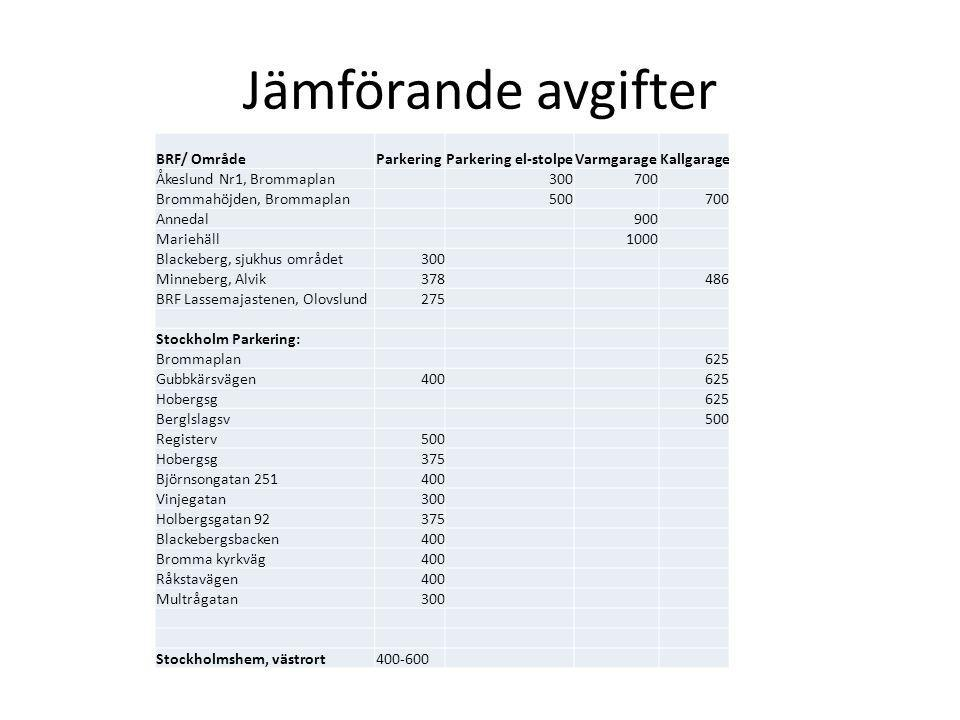 Jämförande avgifter BRF/ Område Parkering Parkering el-stolpe
