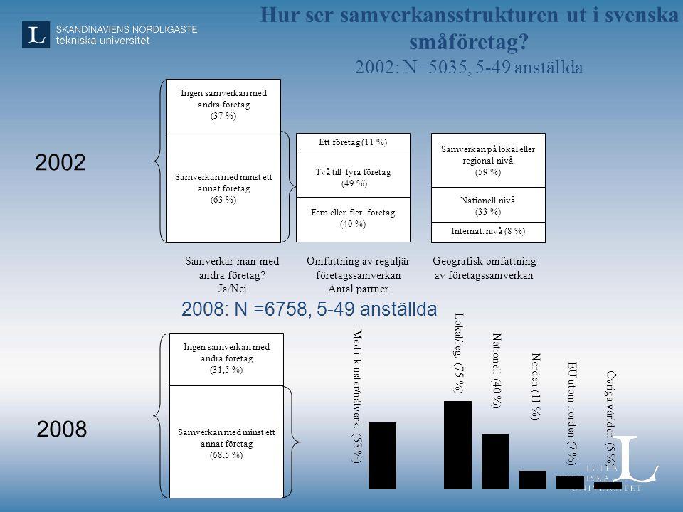 Hur ser samverkansstrukturen ut i svenska småföretag