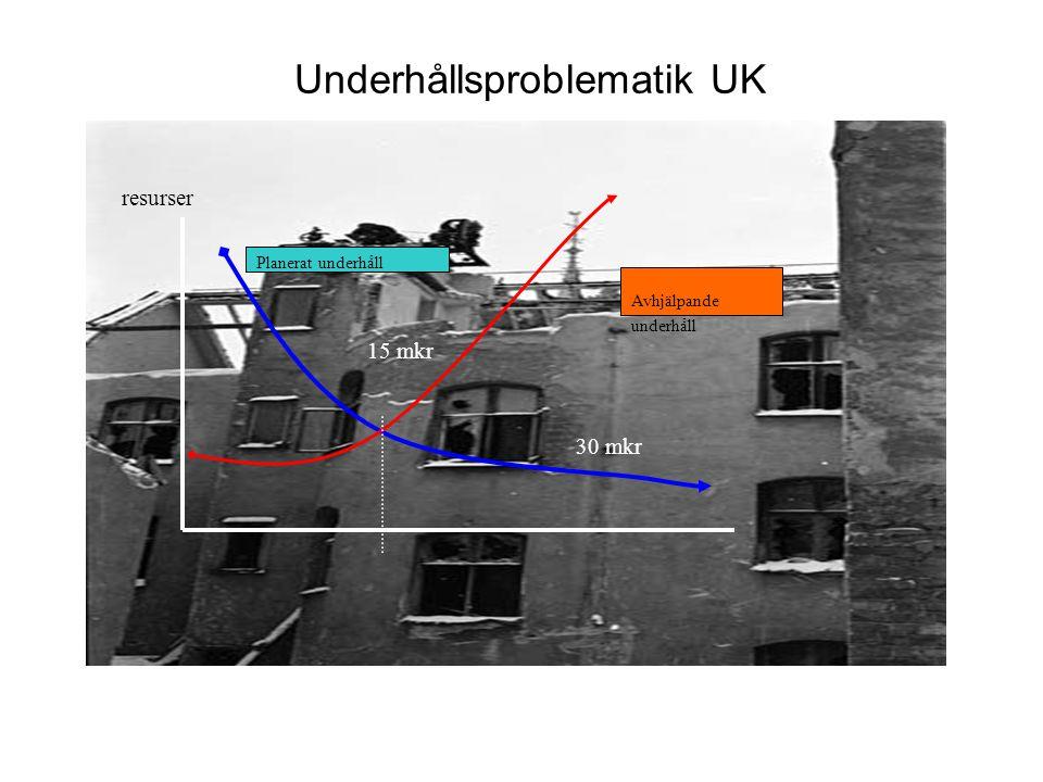 Underhållsproblematik UK