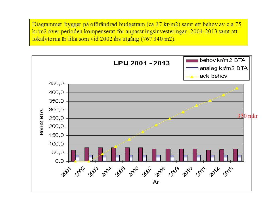 Diagrammet bygger på oförändrad budgetram (ca 37 kr/m2) samt ett behov av c:a 75 kr/m2 över perioden kompenserat för anpassningsinvesteringar. 2004-2013 samt att lokalytorna är lika som vid 2002 års utgång (767 340 m2).