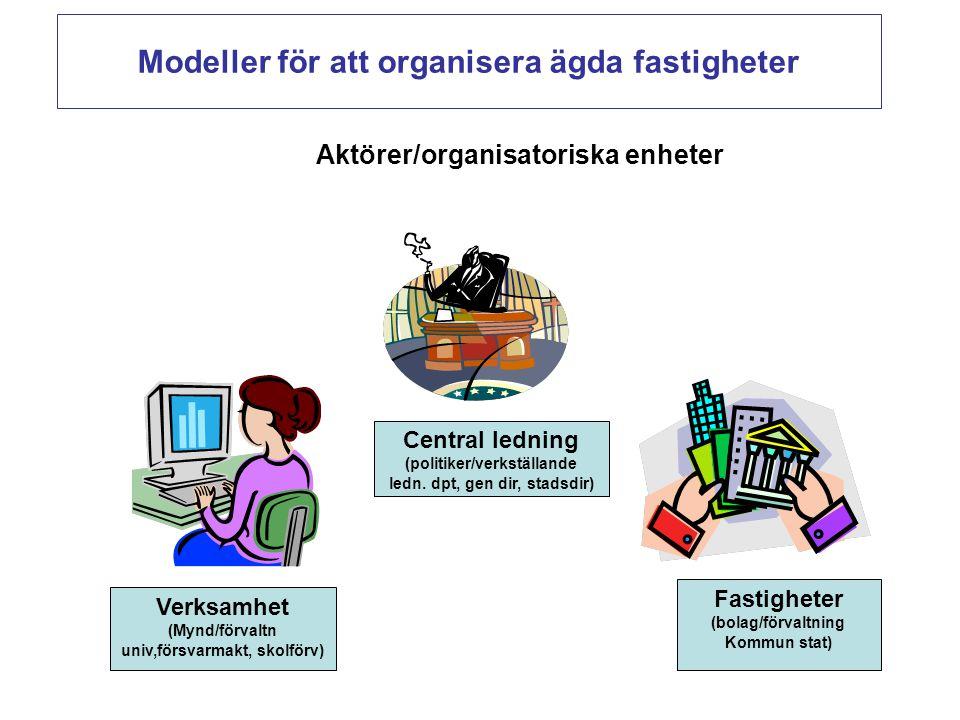 Modeller för att organisera ägda fastigheter