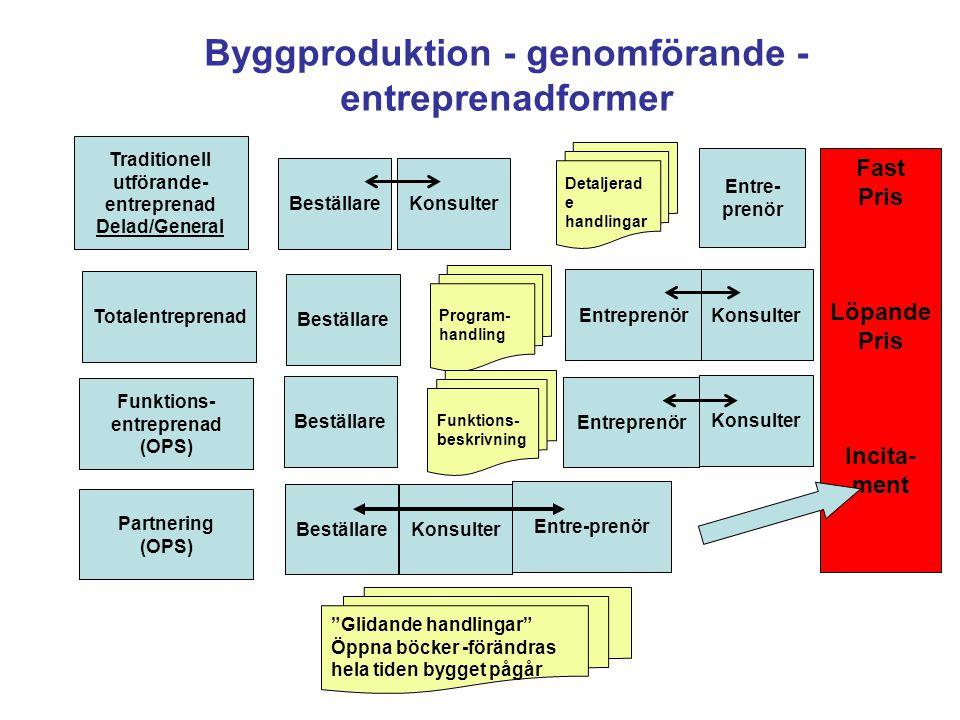 Byggproduktion - genomförande - entreprenadformer