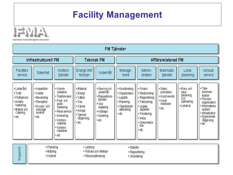 Facility Management 58