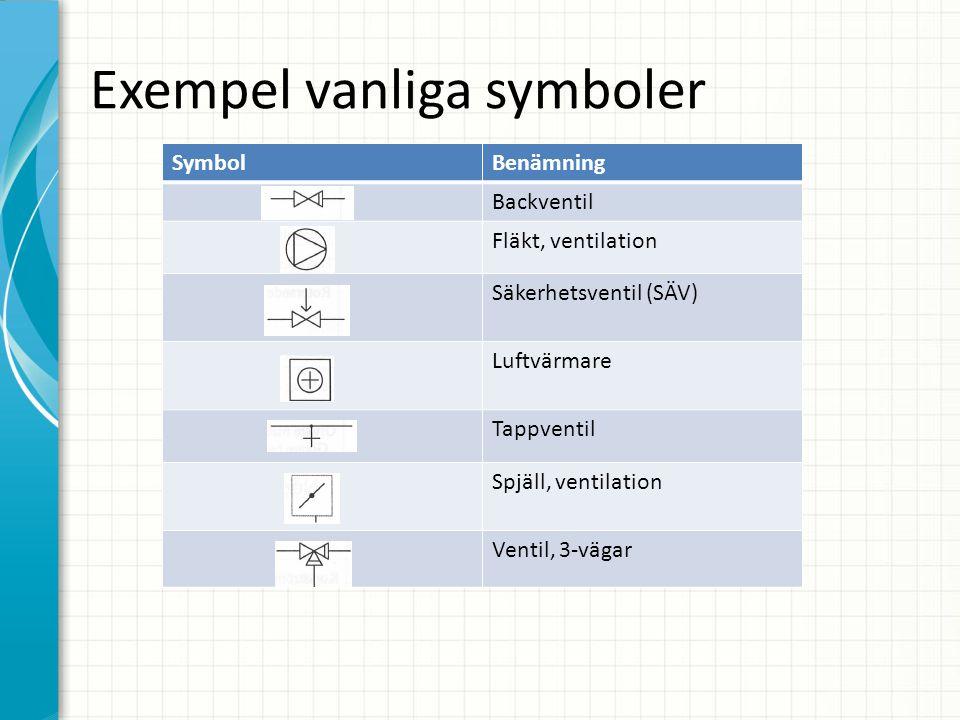 Exempel vanliga symboler