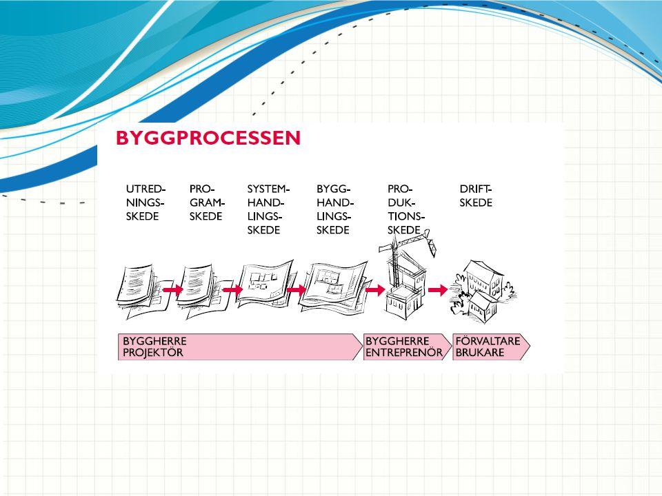Översikt för byggprocessen från projektering till förvaltning