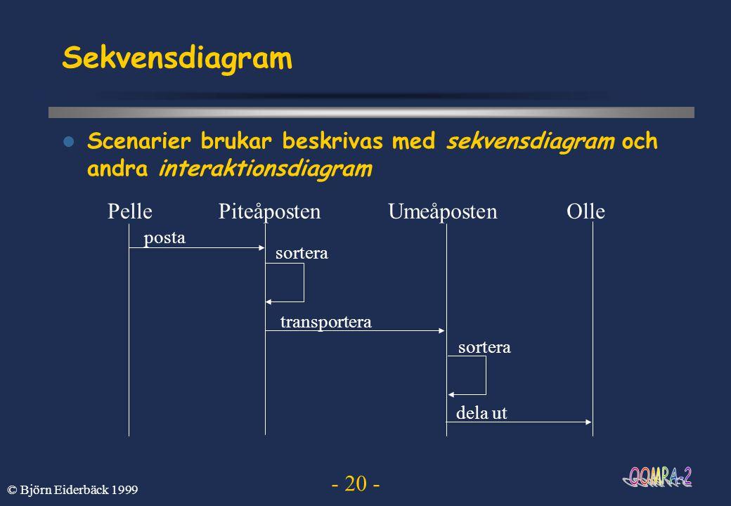Sekvensdiagram Scenarier brukar beskrivas med sekvensdiagram och andra interaktionsdiagram. Pelle.