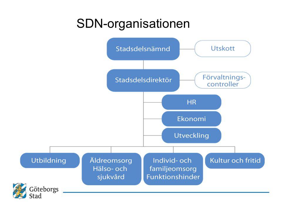 SDN-organisationen Carina