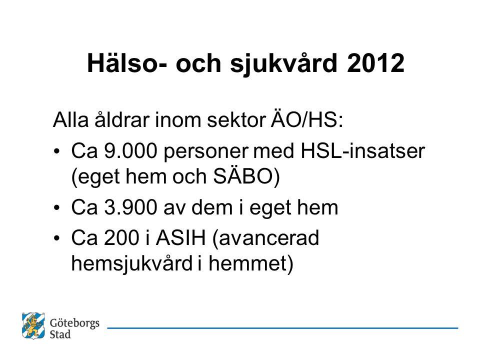 Hälso- och sjukvård 2012 Alla åldrar inom sektor ÄO/HS: