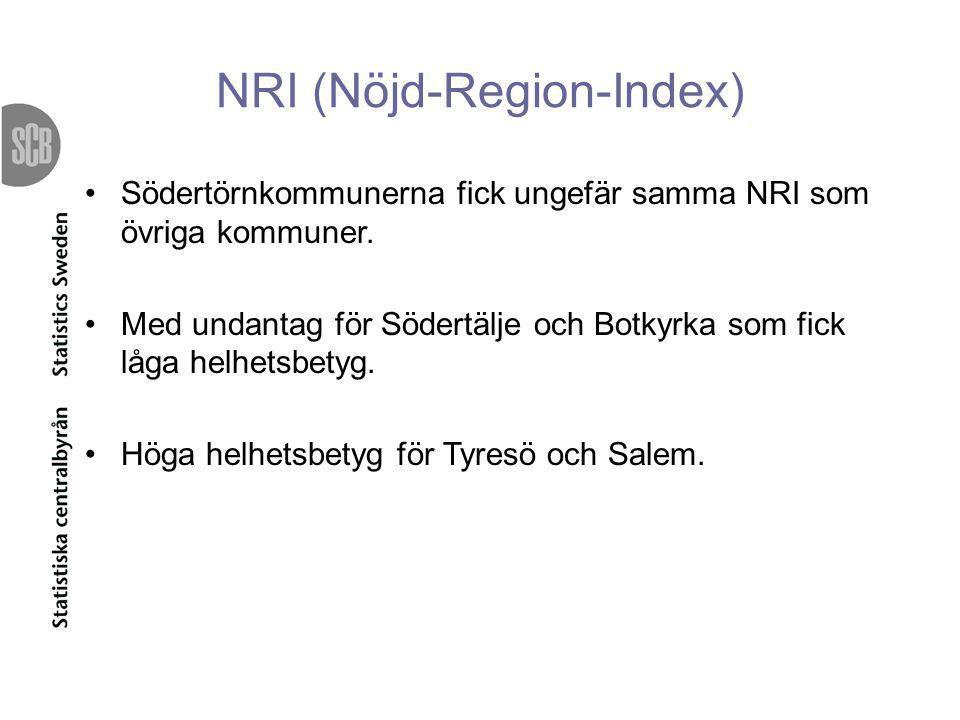 NRI (Nöjd-Region-Index)