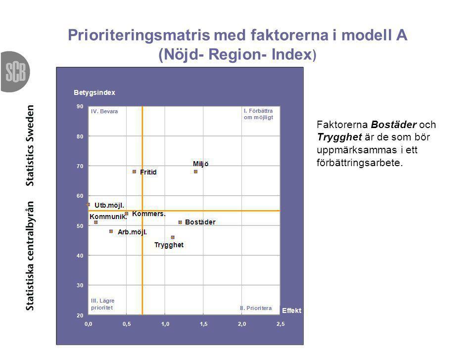 Prioriteringsmatris med faktorerna i modell A (Nöjd- Region- Index)