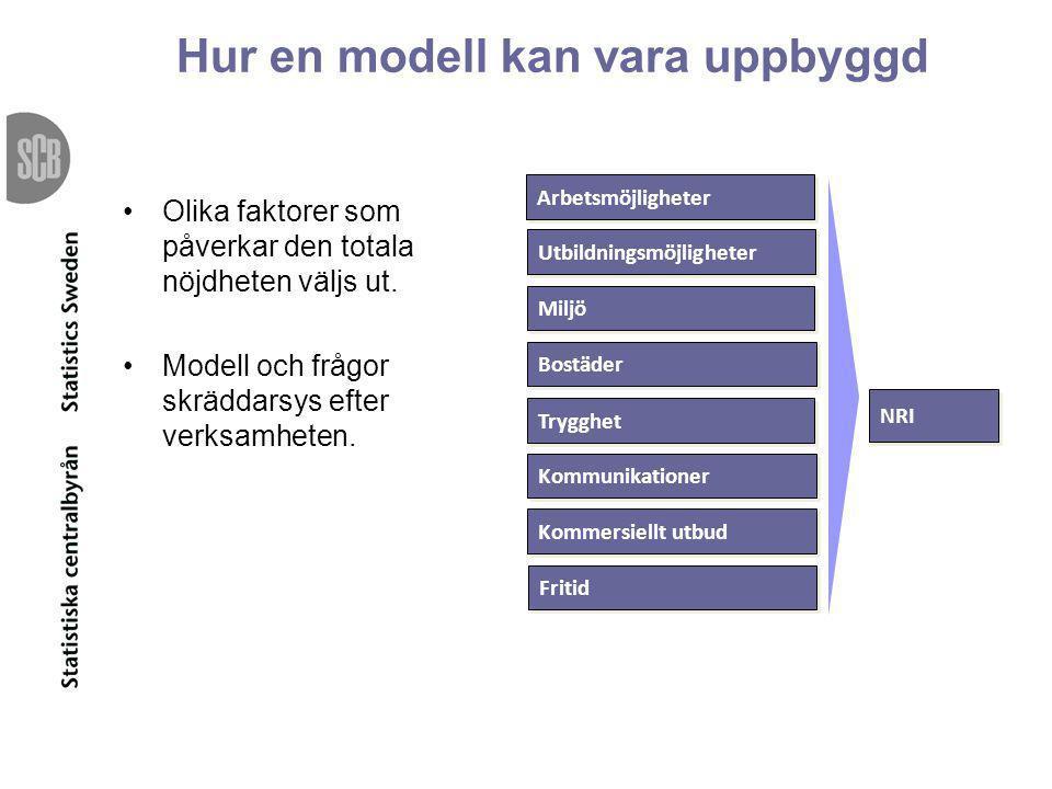 Hur en modell kan vara uppbyggd