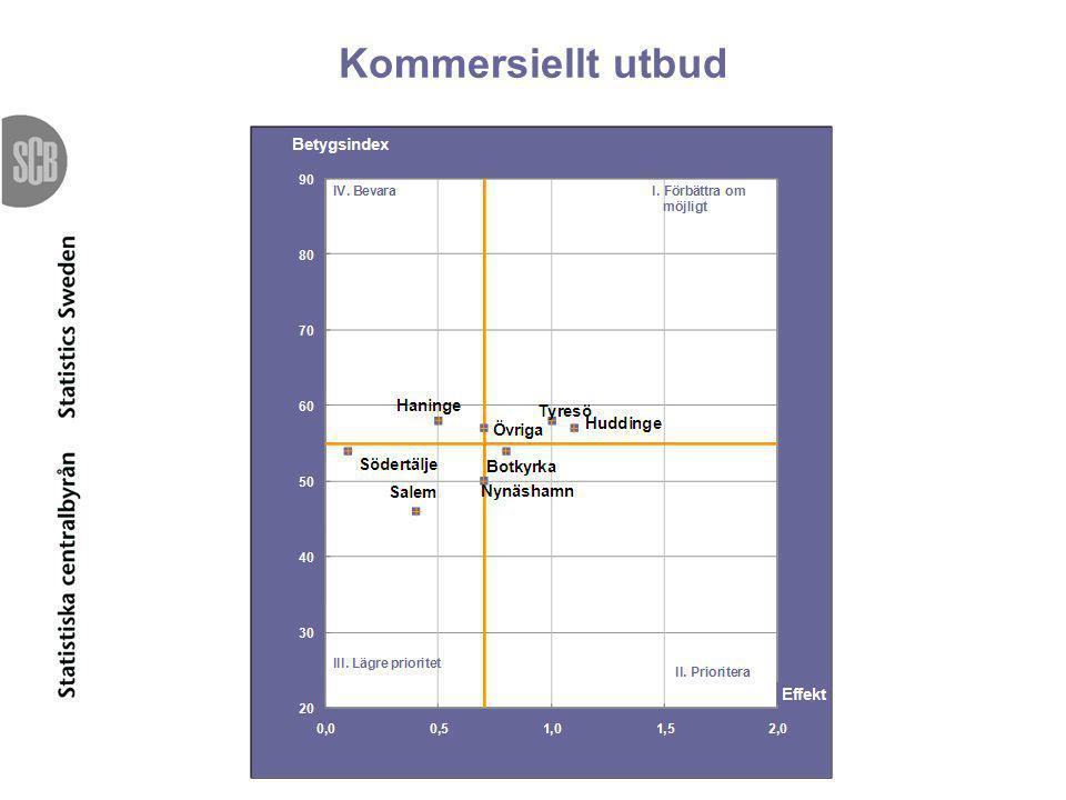Kommersiellt utbud Priomatriserna i den ordning som rapport