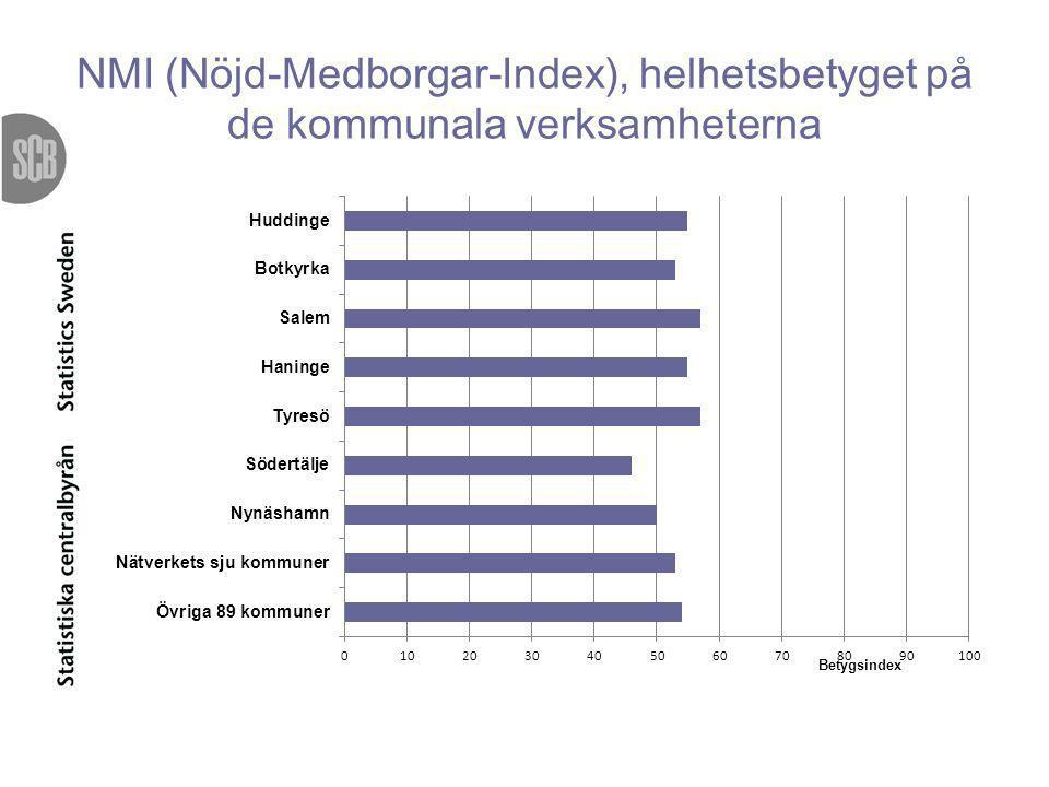 NMI (Nöjd-Medborgar-Index), helhetsbetyget på de kommunala verksamheterna