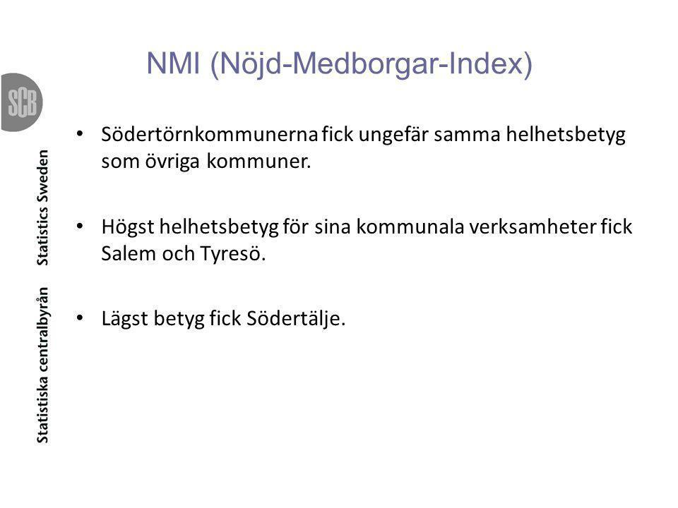 NMI (Nöjd-Medborgar-Index)