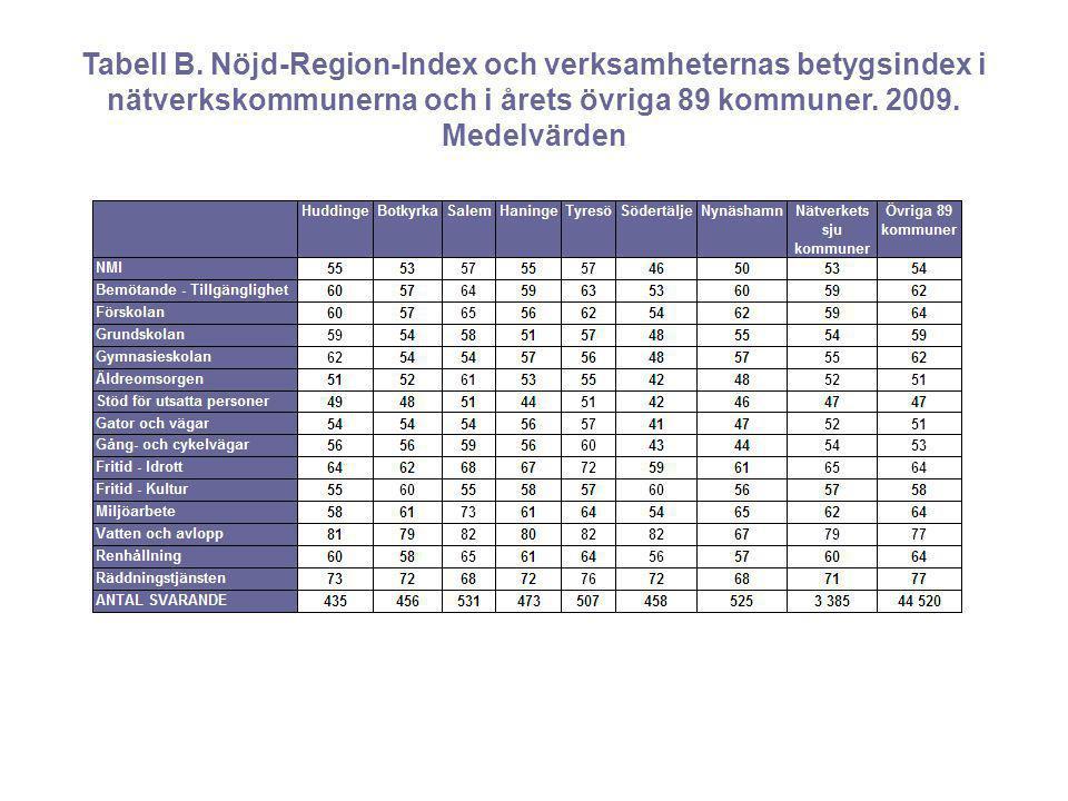 Tabell B. Nöjd-Region-Index och verksamheternas betygsindex i nätverkskommunerna och i årets övriga 89 kommuner. 2009. Medelvärden