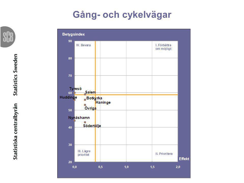 Gång- och cykelvägar