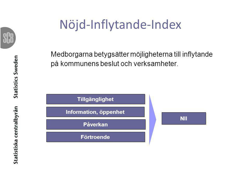 Nöjd-Inflytande-Index