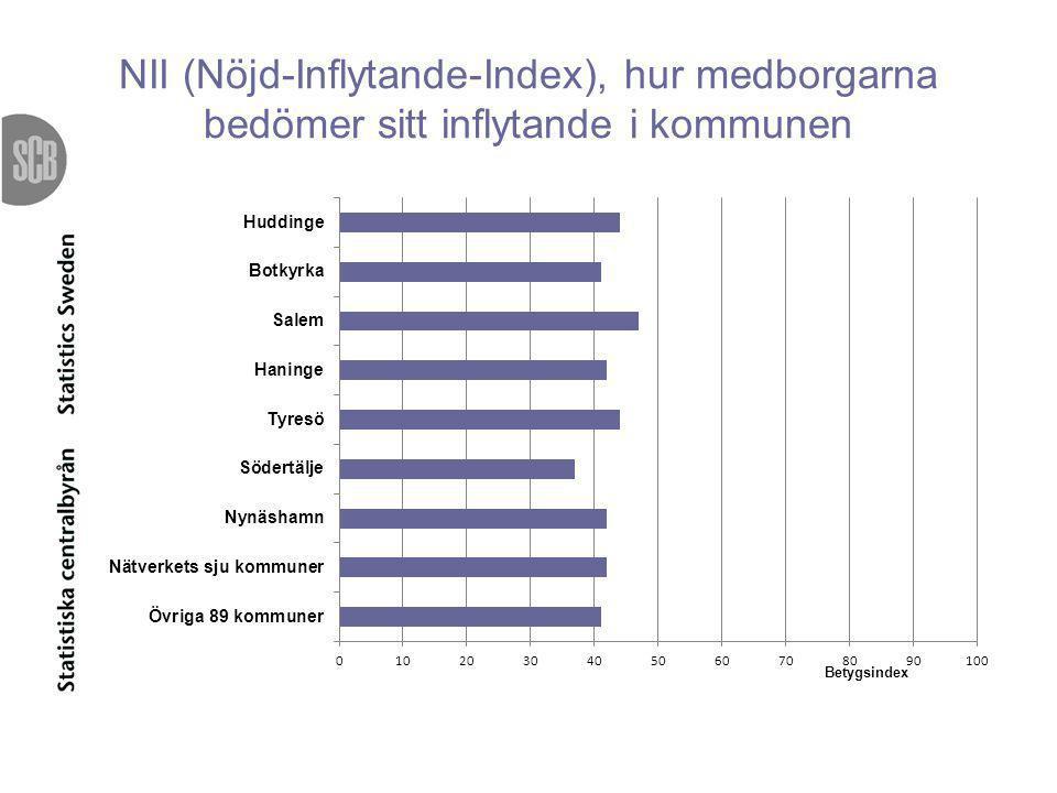 NII (Nöjd-Inflytande-Index), hur medborgarna bedömer sitt inflytande i kommunen