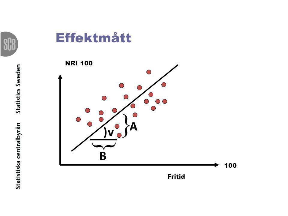 Effektmått NRI 100  A ) v  B 100 Fritid