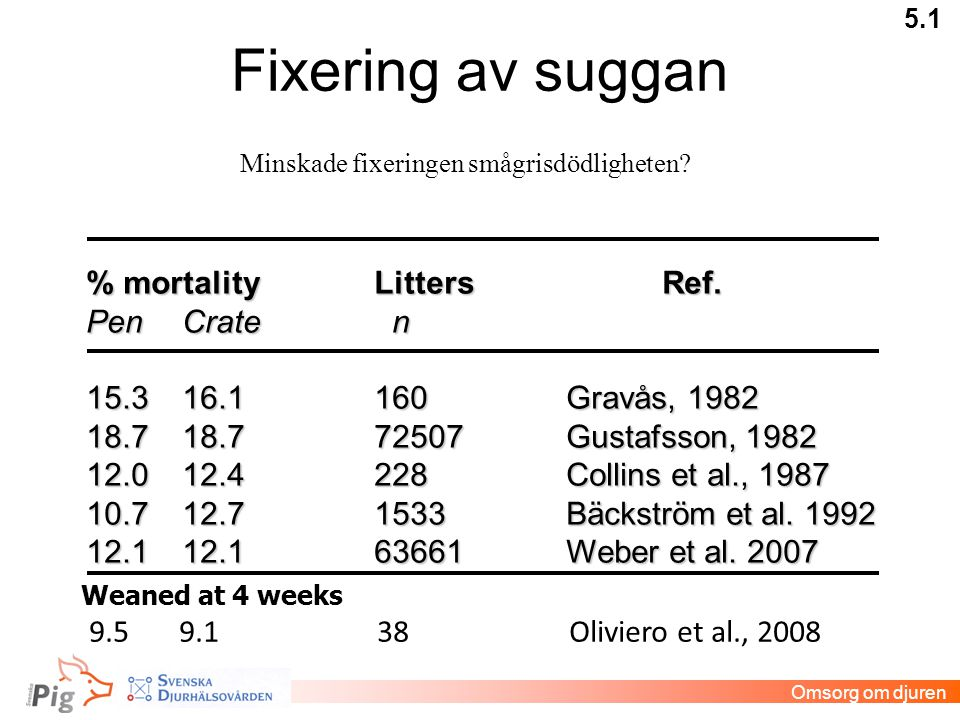 Fixering av suggan % mortality Litters Ref. Pen Crate n