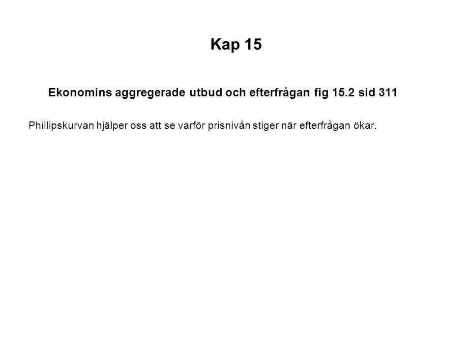 Kap 15 Ekonomins aggregerade utbud och efterfrågan fig 15.2 sid 311