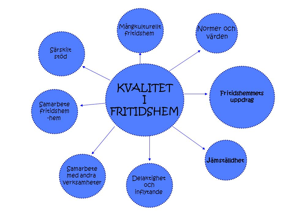 KVALITET I FRITIDSHEM Jämställdhet Normer och värden Mångkulturellt