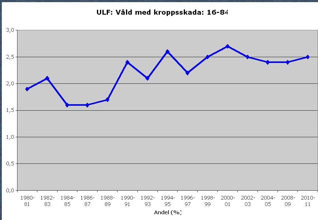 Våld med kropssskada ULF
