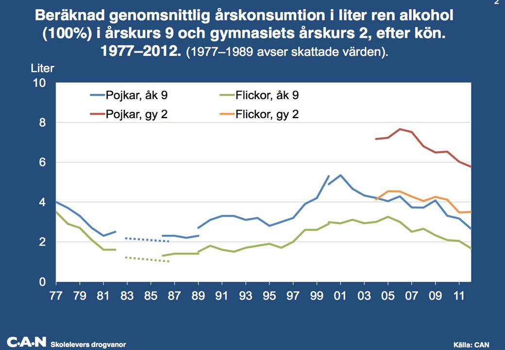 Alkohol trend http://www.can.se/PageFiles/2736/skolelevers-drogvanor-2012-AlmedalenNY.pdf epslanguage=sv.