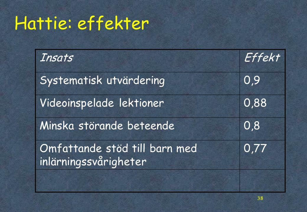 Hattie: effekter Insats Effekt Systematisk utvärdering 0,9