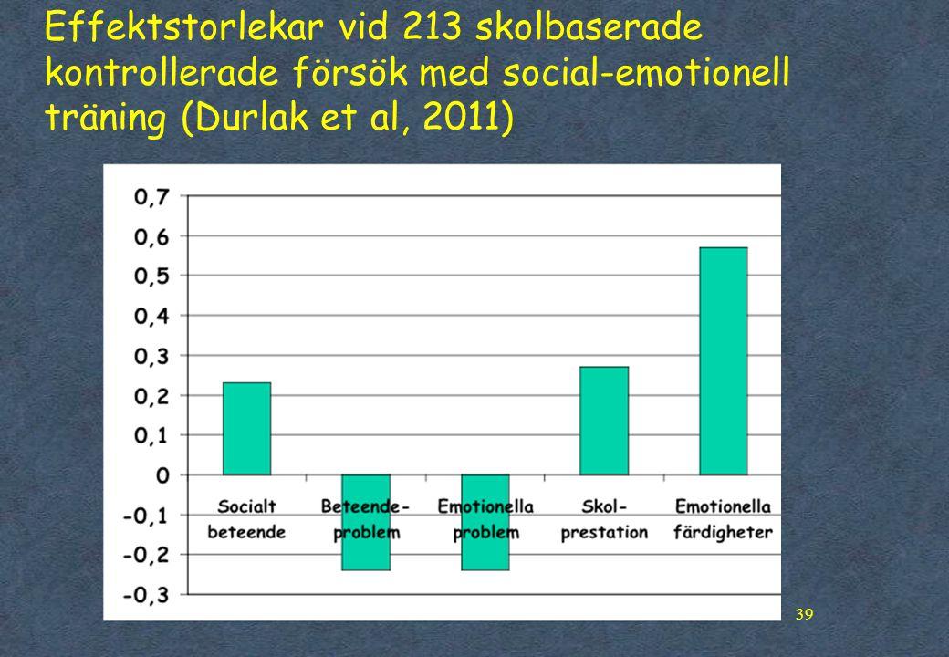 Effektstorlekar vid 213 skolbaserade kontrollerade försök med social-emotionell träning (Durlak et al, 2011)