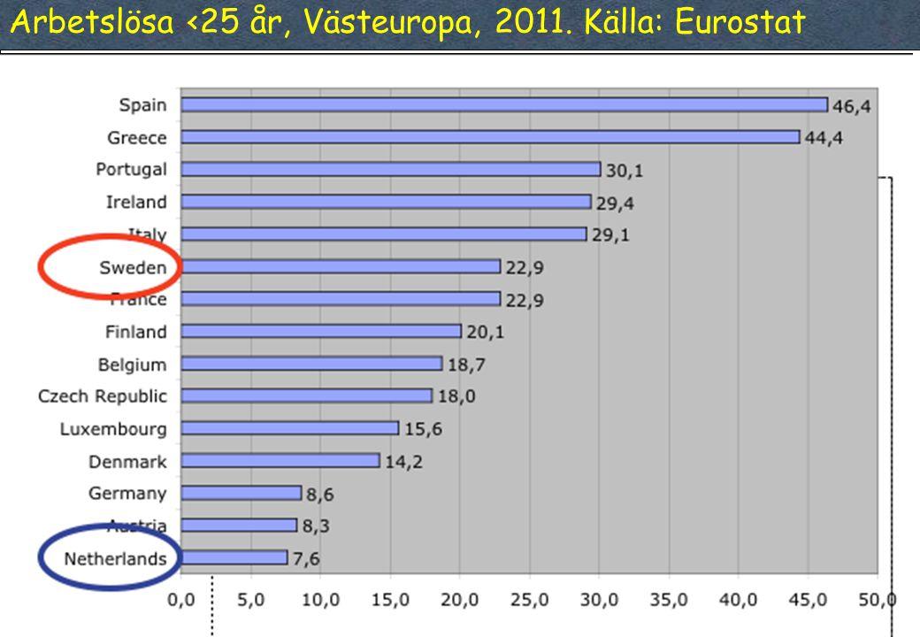 Arbetslösa <25 år, Västeuropa, 2011. Källa: Eurostat